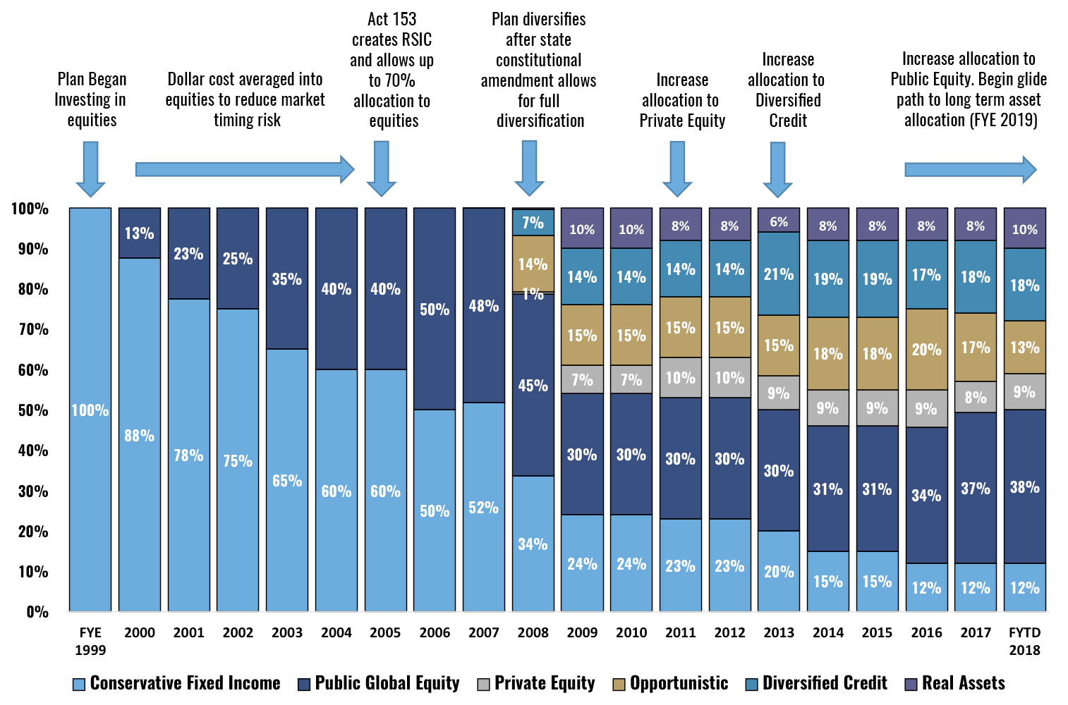 RSIC Policy Asset Allocation Through Time