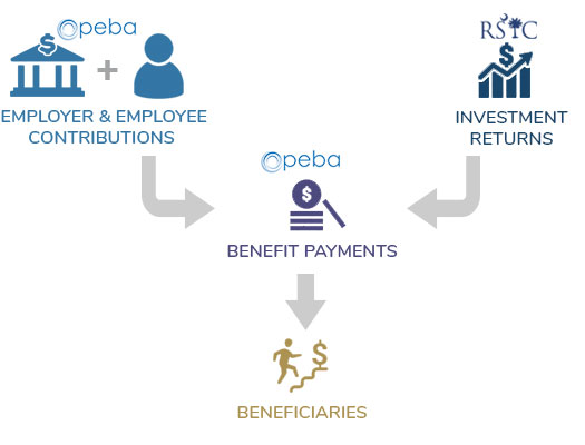 Infographic showing the RSIC Pension Fund Structure. Employer and Employee Contribution (collected by PEBA) plus Investment Returns (managed by RSIC) equals Benefit Payments (by PEBA) to Beneficiaries (retiree)